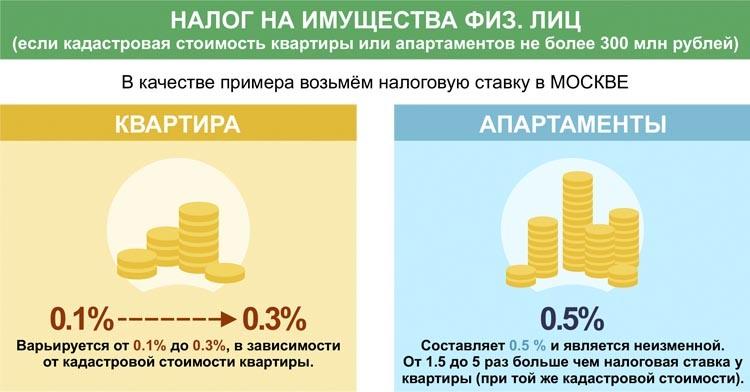 налог на недвижимость апартаменты москва